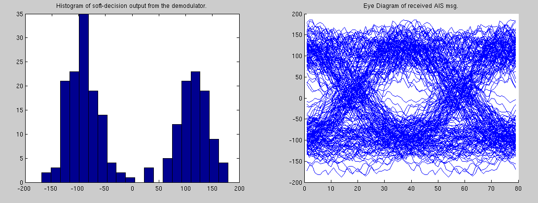Histogram of soft-decision from the SDR demodulator and eye diagram